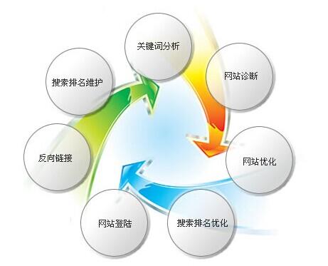 环保行业做网络营销规划图