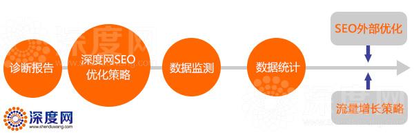 深度网企业网站托管服务流程简介