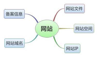 营销网站构成图