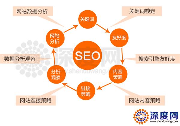 营销网站SEO优化结构图