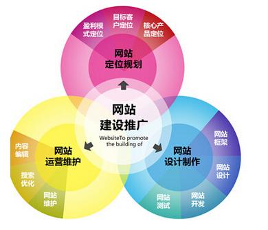 营销型网站建设规划图