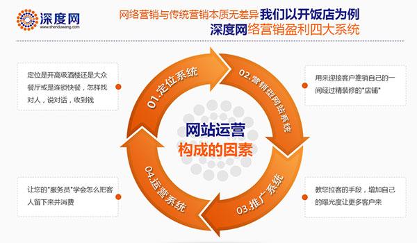深度网四大系统完善您企业的网络营销