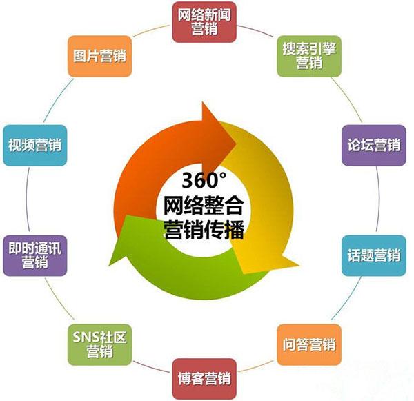 营销型网站网络推广分析图