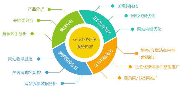 深度网全网营销型网站SEO优化外包服务内容