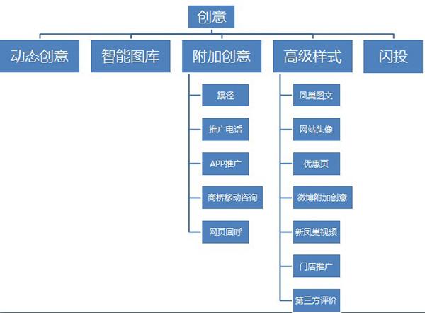 创意样式的结构图