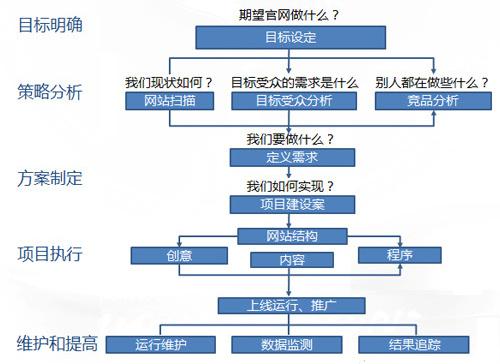 网站从简原则,石家庄网站建设,石家庄网站开发