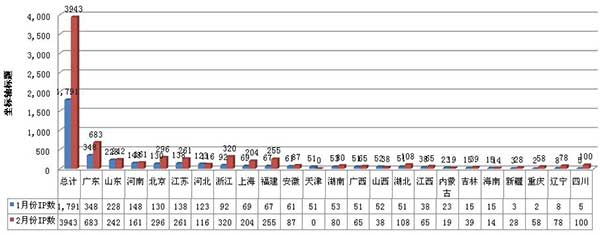 川井网站IP来源地域统计