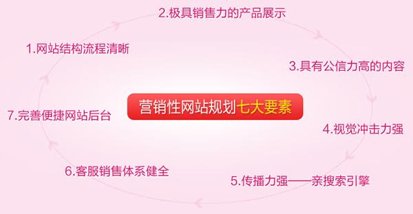<a href='http://www.shenduwang.com' class='keys' title='点击查看关于营销型网站的相关信息' target='_blank'>营销型网站</a>具备的七大特点