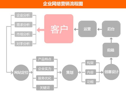 家具企业网络营销流程图